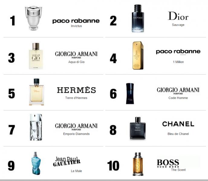 Top 10 Parfumuri Pentru Barbati Irina Mincă